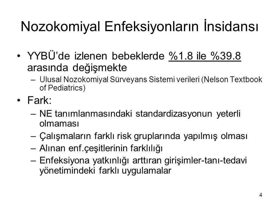 65 Donanım ve Malzeme Türk Neonatoloji Derneği tarafından daha önceden önerilmiş olan donanım standartlarının hayata geçirilmemiş olması Kuvöz, solunum cihazı, monitör, havalandırma sistemleri vb.