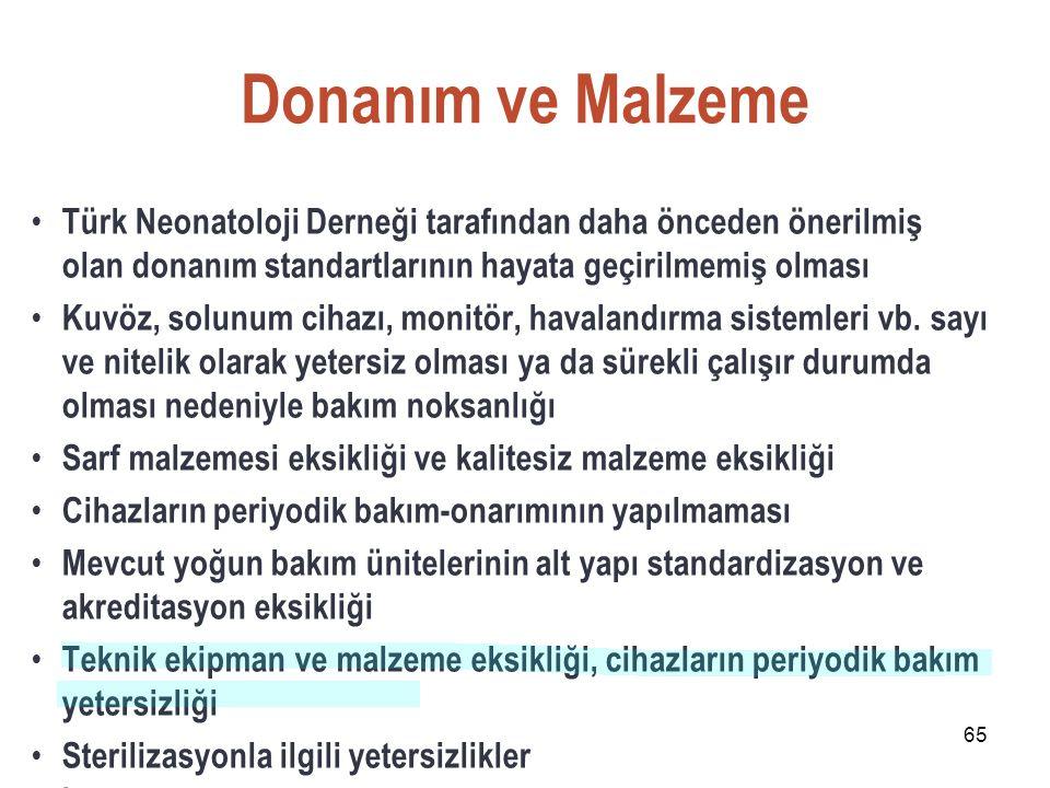 65 Donanım ve Malzeme Türk Neonatoloji Derneği tarafından daha önceden önerilmiş olan donanım standartlarının hayata geçirilmemiş olması Kuvöz, solunu