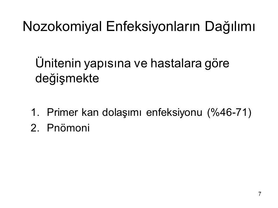 28 Çukurova Üniversitesi Yenidoğan Yoğun Bakım Ünitesi'nde Nozokomiyal Enfeksiyonların Dağılımı