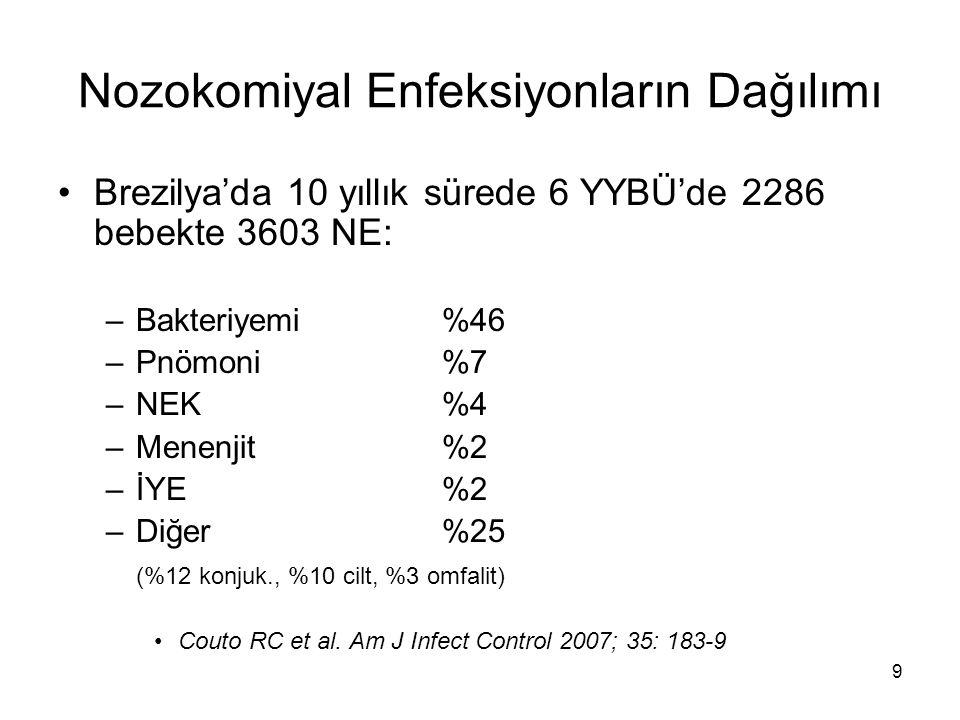 10 Nozokomiyal Enfeksiyonların Dağılımı YYBÜ'lerdeki salgınların incelendiği metaanaliz çalışmasında BAKTERİYEMİ %62.7 sıklıkta bildirilmiştir Gastmeier P, Loui A, Stamm-Balderjahn S, et al.