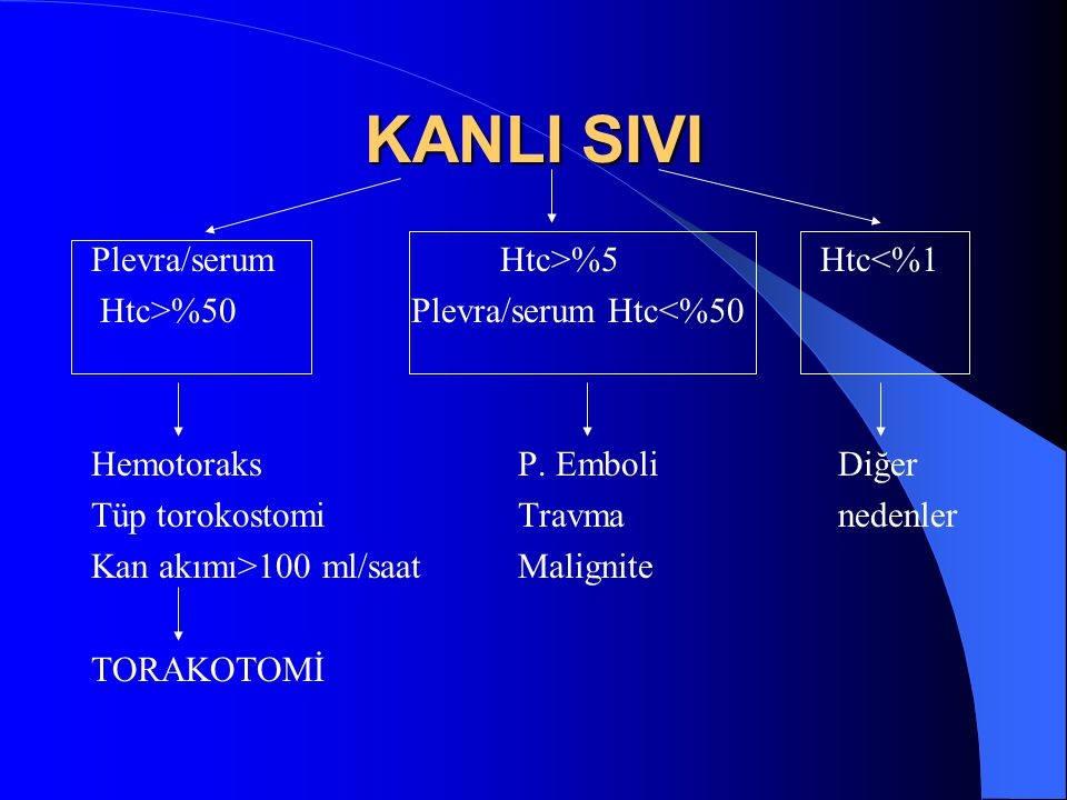 KANLI SIVI Plevra/serum Htc>%5 Htc<%1 Htc>%50Plevra/serum Htc<%50 HemotoraksP.