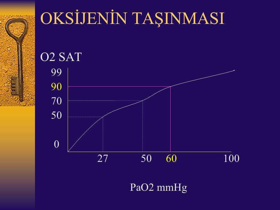 OKSİJENİN TAŞINMASI O2 SAT 99 90 70 50 0 27 50 60 100 PaO2 mmHg