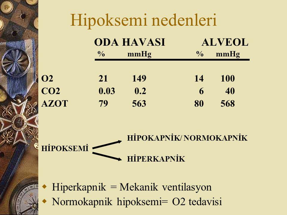 Hipoksemi nedenleri ODA HAVASI ALVEOL %mmHg % mmHg O221 149 14 100 CO20.03 0.2 6 40 AZOT79 563 80 568 HİPOKAPNİK/ NORMOKAPNİK HİPOKSEMİ HİPERKAPNİK 