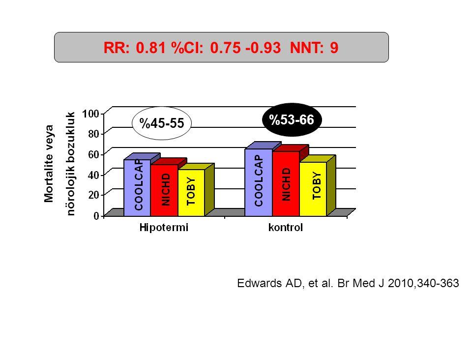 Edwards AD, et al. Br Med J 2010,340-363 %45-55 %53-66 Mortalite veya nörolojik bozukluk RR: 0.81 %CI: 0.75 -0.93 NNT: 9