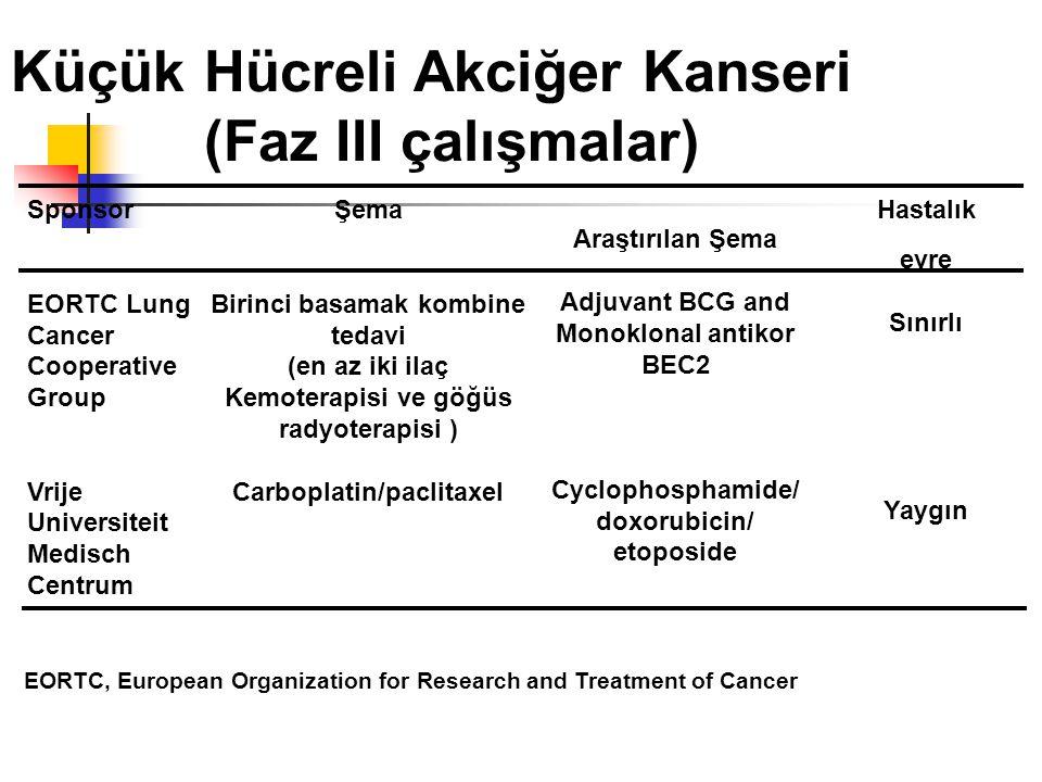 Küçük Hücreli Akciğer Kanseri (Faz III çalışmalar) Sponsor EORTC Lung Cancer Cooperative Group Vrije Universiteit Medisch Centrum Araştırılan Şema Adjuvant BCG and Monoklonal antikor BEC2 Cyclophosphamide/ doxorubicin/ etoposide Hastalık evre Sınırlı Yaygın Şema Birinci basamak kombine tedavi (en az iki ilaç Kemoterapisi ve göğüs radyoterapisi ) Carboplatin/paclitaxel EORTC, European Organization for Research and Treatment of Cancer