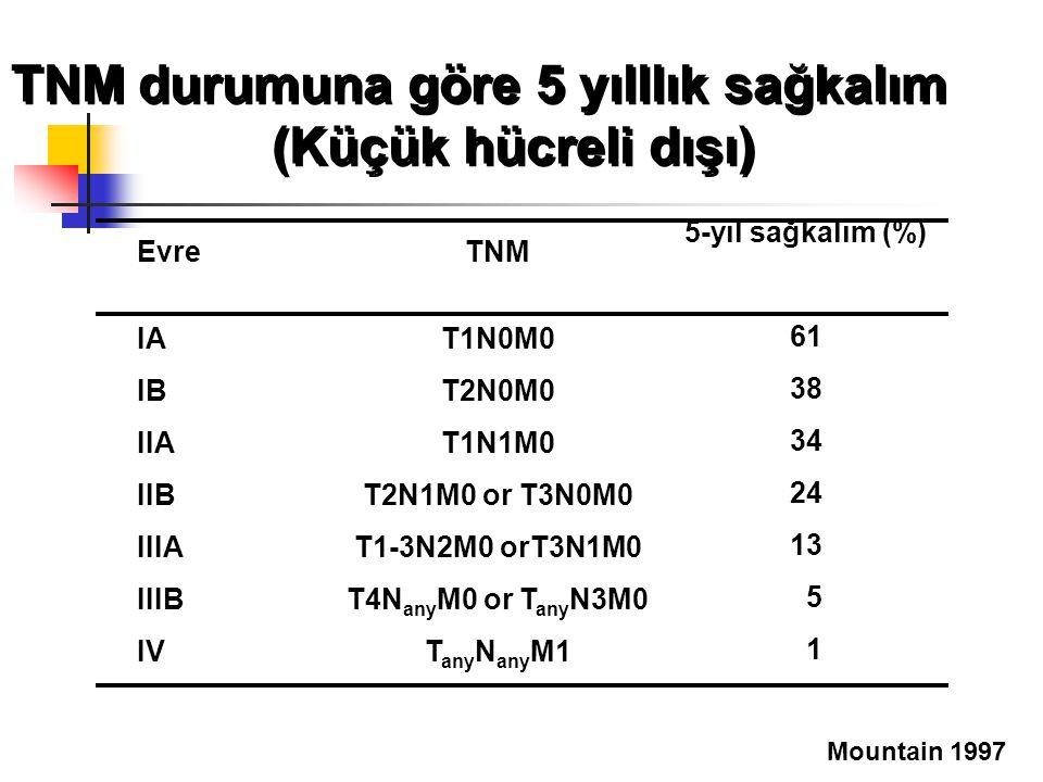 TNM durumuna göre 5 yılllık sağkalım (Küçük hücreli dışı) Evre IA IB IIA IIB IIIA IIIB IV TNM T1N0M0 T2N0M0 T1N1M0 T2N1M0 or T3N0M0 T1-3N2M0 orT3N1M0 T4N any M0 or T any N3M0 T any N any M1 5-yıl sağkalım (%) 61 38 34 24 13 5 1 Mountain 1997