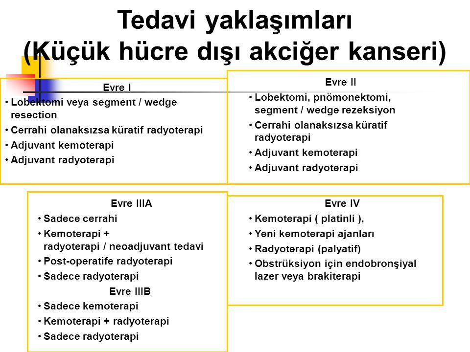 Tedavi yaklaşımları (Küçük hücre dışı akciğer kanseri) Evre I Lobektomi veya segment / wedge resection Cerrahi olanaksızsa küratif radyoterapi Adjuvant kemoterapi Adjuvant radyoterapi Evre II Lobektomi, pnömonektomi, segment / wedge rezeksiyon Cerrahi olanaksızsa küratif radyoterapi Adjuvant kemoterapi Adjuvant radyoterapi Evre IIIA Sadece cerrahi Kemoterapi + radyoterapi / neoadjuvant tedavi Post-operatife radyoterapi Sadece radyoterapi Evre IIIB Sadece kemoterapi Kemoterapi + radyoterapi Sadece radyoterapi Evre IV Kemoterapi ( platinli ), Yeni kemoterapi ajanları Radyoterapi (palyatif) Obstrüksiyon için endobronşiyal lazer veya brakiterapi