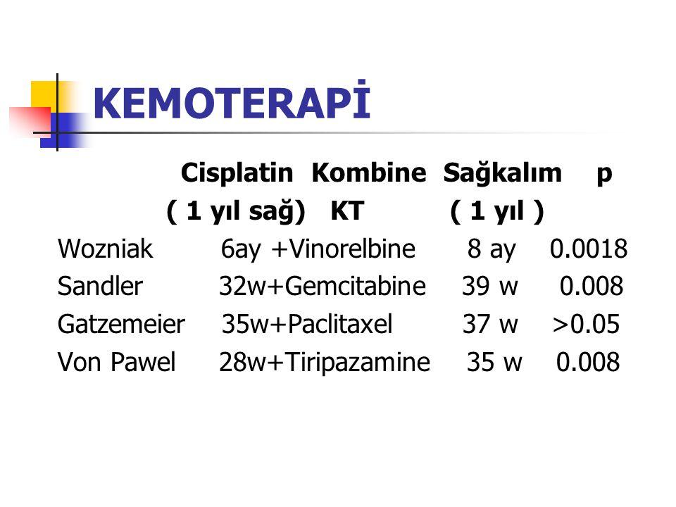 KEMOTERAPİ Cisplatin Kombine Sağkalım p ( 1 yıl sağ) KT ( 1 yıl ) Wozniak 6ay +Vinorelbine 8 ay 0.0018 Sandler 32w+Gemcitabine 39 w 0.008 Gatzemeier 35w+Paclitaxel 37 w >0.05 Von Pawel 28w+Tiripazamine 35 w 0.008