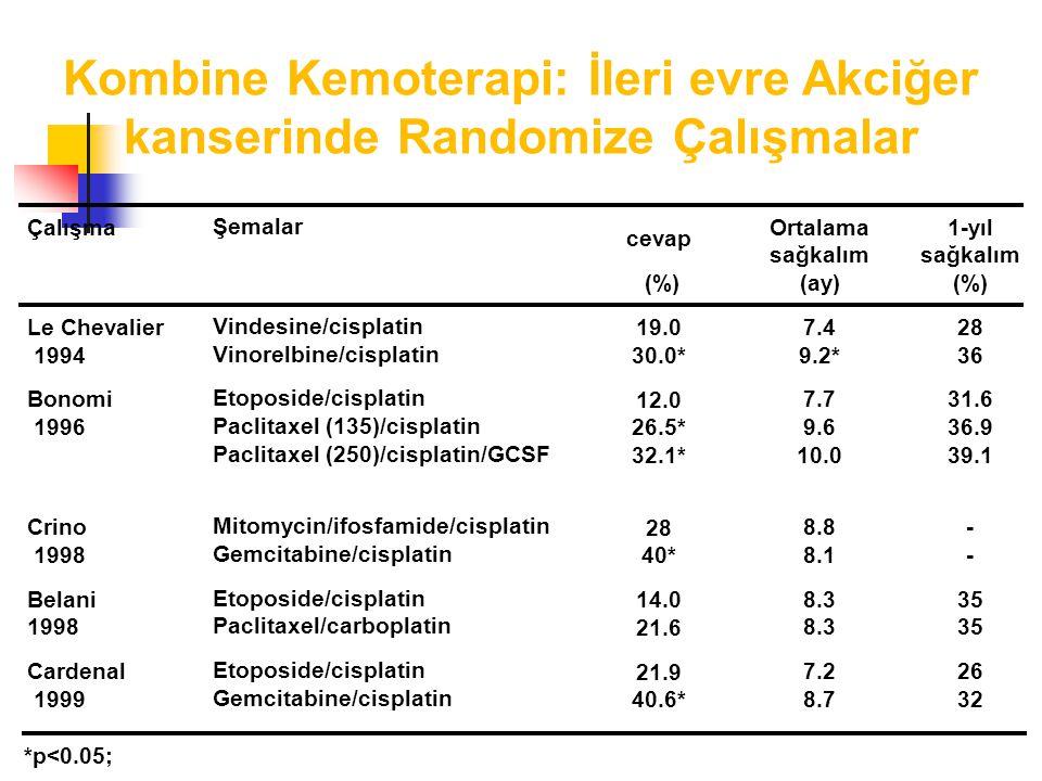 Kombine Kemoterapi: İleri evre Akciğer kanserinde Randomize Çalışmalar Çalışma Le Chevalier 1994 Bonomi 1996 Crino 1998 Belani 1998 Cardenal 1999 Şemalar Vindesine/cisplatin Vinorelbine/cisplatin Etoposide/cisplatin Paclitaxel (135)/cisplatin Paclitaxel (250)/cisplatin/GCSF Mitomycin/ifosfamide/cisplatin Gemcitabine/cisplatin Etoposide/cisplatin Paclitaxel/carboplatin Etoposide/cisplatin Gemcitabine/cisplatin Ortalama sağkalım (ay) 7.4 9.2* 7.7 9.6 10.0 8.8 8.18.3 7.2 8.7 1-yıl sağkalım (%) 28 36 31.6 36.9 39.1-35 26 32 cevap (%) 19.0 30.0* 12.0 26.5* 32.1* 28 40* 14.0 21.6 21.9 40.6* *p<0.05;