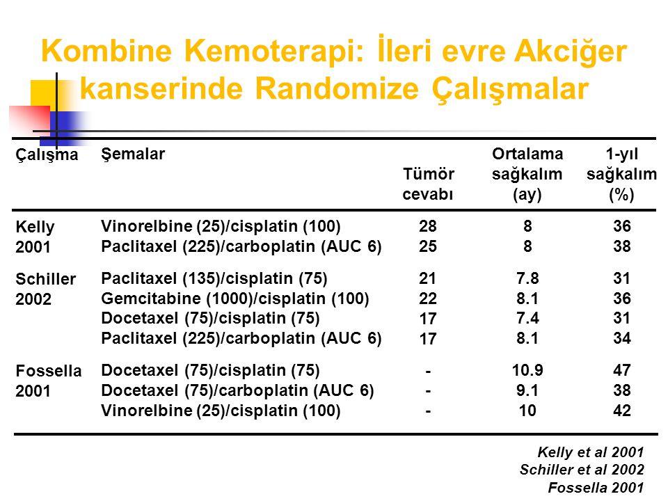 Kombine Kemoterapi: İleri evre Akciğer kanserinde Randomize Çalışmalar Çalışma Kelly 2001 Schiller 2002 Fossella 2001 Şemalar Vinorelbine (25)/cisplatin (100) Paclitaxel (225)/carboplatin (AUC 6) Paclitaxel (135)/cisplatin (75) Gemcitabine (1000)/cisplatin (100) Docetaxel (75)/cisplatin (75) Paclitaxel (225)/carboplatin (AUC 6) Docetaxel (75)/cisplatin (75) Docetaxel (75)/carboplatin (AUC 6) Vinorelbine (25)/cisplatin (100) Ortalama sağkalım (ay)8 7.8 8.1 7.4 8.1 10.9 9.1 10 1-yıl sağkalım (%) 36 38 31 36 31 34 47 38 42 Tümör cevabı 28 25 21 22 17 17 - - - Kelly et al 2001 Schiller et al 2002 Fossella 2001
