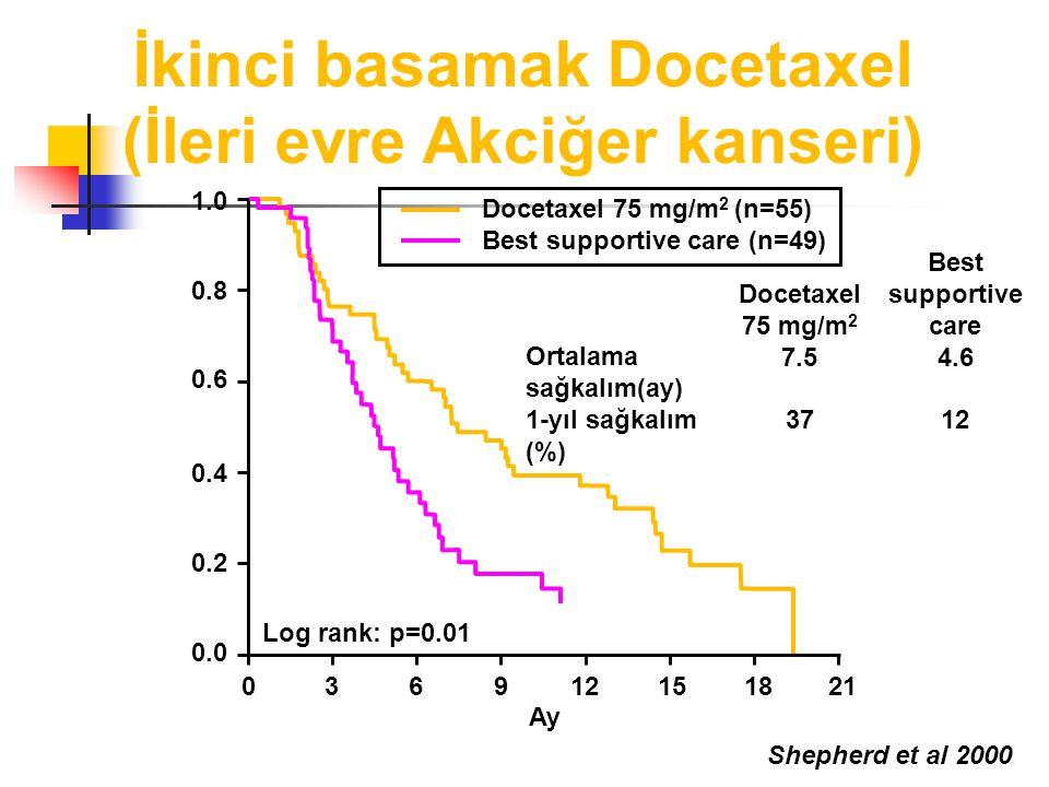 İkinci basamak Docetaxel (İleri evre Akciğer kanseri) Shepherd et al 2000 Ortalama sağkalım(ay) 1-yıl sağkalım (%) Log rank: p=0.01 Docetaxel 75 mg/m 2 (n=55) Best supportive care (n=49) 036912151821 0.0 0.2 0.4 0.6 0.8 1.0 Docetaxel 75 mg/m 2 7.5 37 Best supportive care 4.6 12 Ay