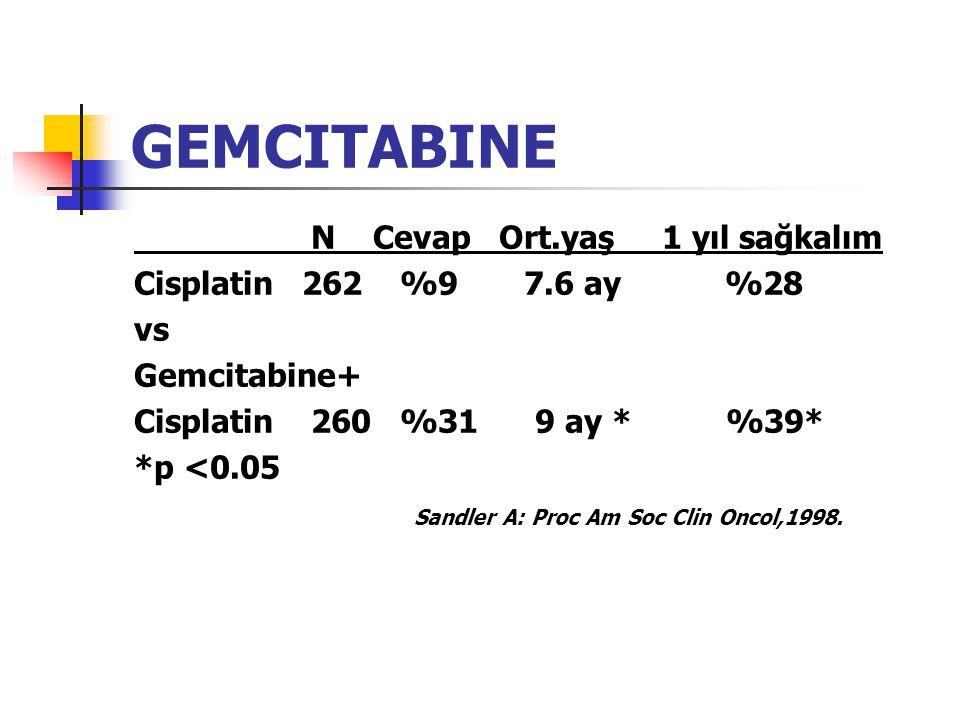 GEMCITABINE N Cevap Ort.yaş 1 yıl sağkalım Cisplatin 262 %9 7.6 ay %28 vs Gemcitabine+ Cisplatin 260 %31 9 ay * %39* *p <0.05 Sandler A: Proc Am Soc Clin Oncol,1998.