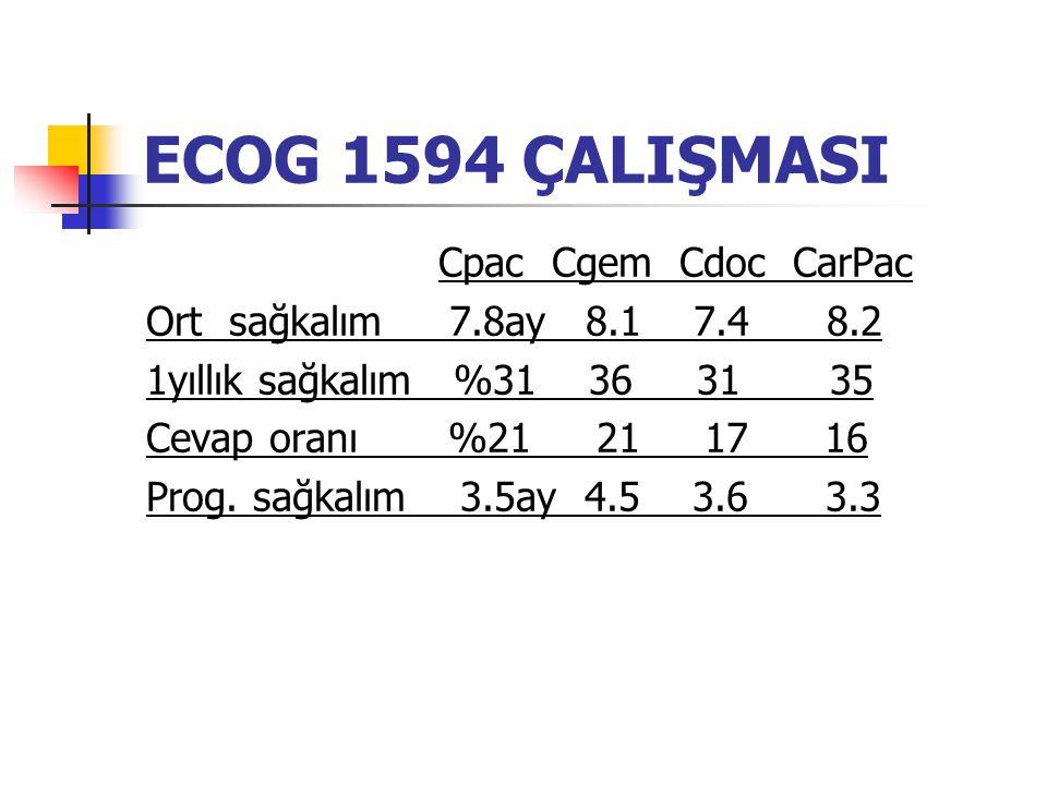 ECOG 1594 ÇALIŞMASI Cpac Cgem Cdoc CarPac Ort sağkalım 7.8ay 8.1 7.4 8.2 1yıllık sağkalım %31 36 31 35 Cevap oranı %21 21 17 16 Prog.