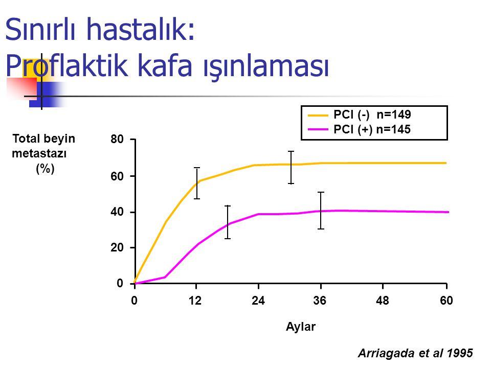Sınırlı hastalık: Proflaktik kafa ışınlaması PCI (-) n=149 PCI (+) n=145 Aylar Total beyin metastazı (%) 01224364860 0 20 40 60 80 Arriagada et al 1995