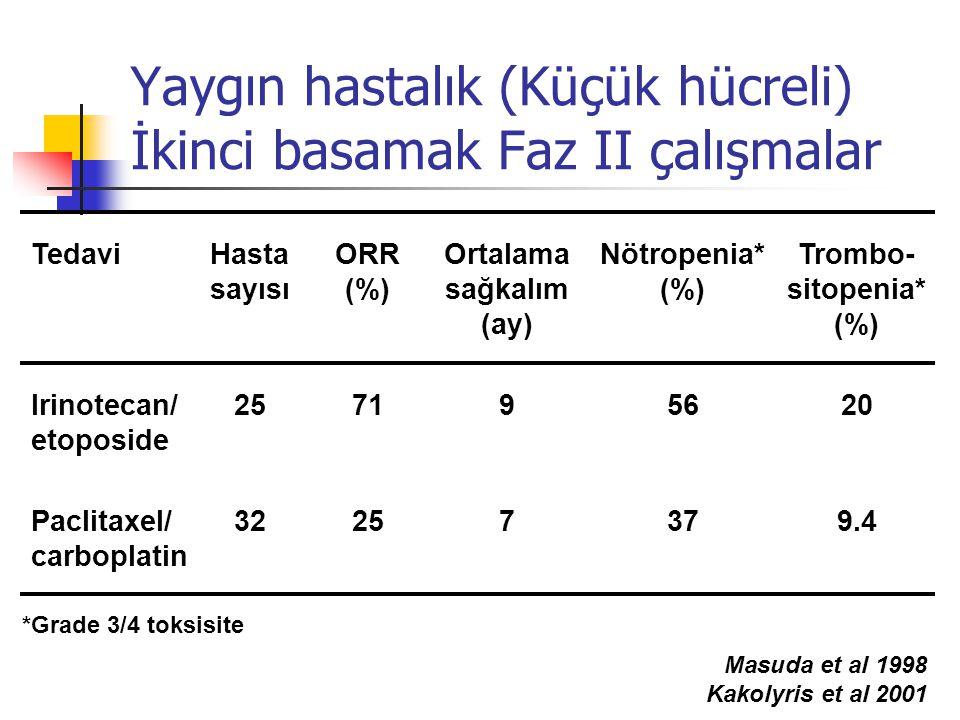 Yaygın hastalık (Küçük hücreli) İkinci basamak Faz II çalışmalar Tedavi Irinotecan/ etoposide Paclitaxel/ carboplatin Hasta sayısı 25 32 ORR (%) 71 25 Ortalama sağkalım (ay) 9 7 Nötropenia* (%) 56 37 Trombo- sitopenia* (%) 20 9.4 *Grade 3/4 toksisite Masuda et al 1998 Kakolyris et al 2001