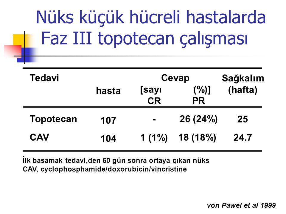 Nüks küçük hücreli hastalarda Faz III topotecan çalışması hasta 107 104 Tedavi Topotecan CAV CR - 1 (1%) PR 26 (24%) 18 (18%) Sağkalım (hafta) 25 24.7 Cevap [sayı (%)] İlk basamak tedavi,den 60 gün sonra ortaya çıkan nüks CAV, cyclophosphamide/doxorubicin/vincristine von Pawel et al 1999