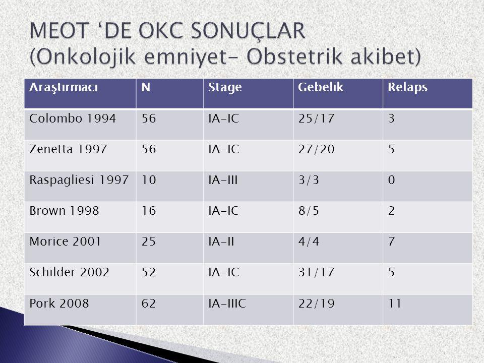AraştırmacıNStageGebelikRelaps Colombo 199456IA-IC25/173 Zenetta 199756IA-IC27/205 Raspagliesi 199710IA-III3/30 Brown 199816IA-IC8/52 Morice 200125IA-