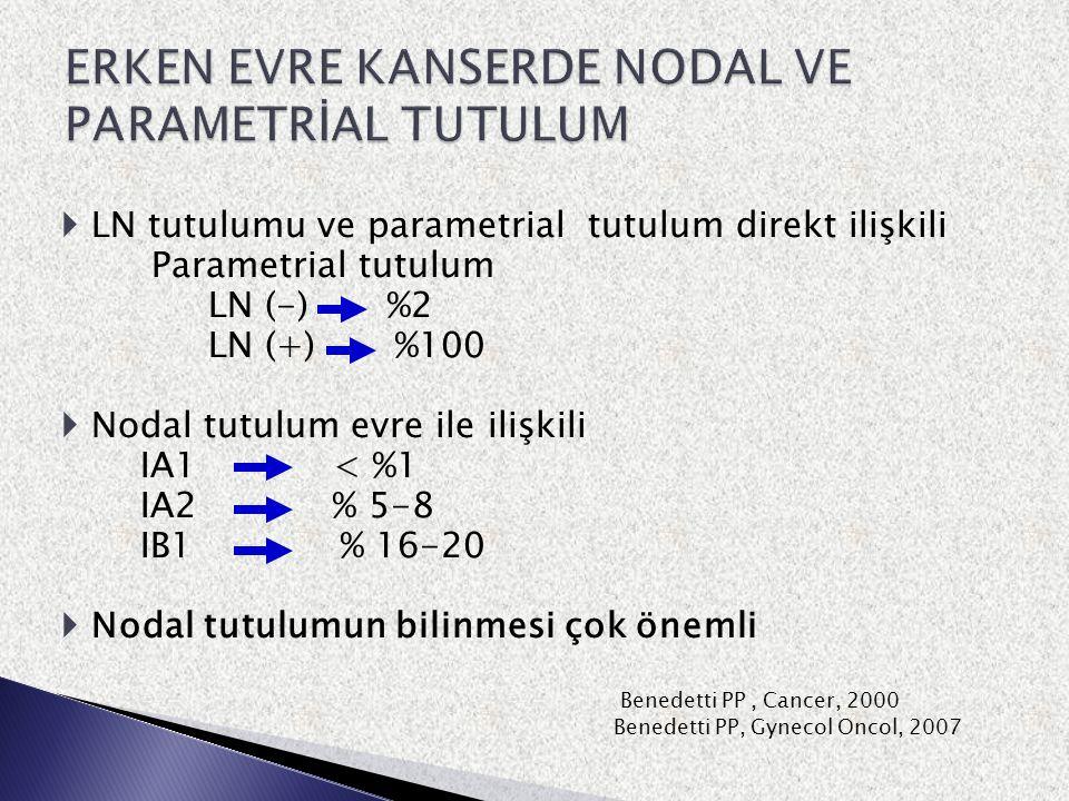  LN tutulumu ve parametrial tutulum direkt ilişkili Parametrial tutulum LN (-) %2 LN (+) %100  Nodal tutulum evre ile ilişkili IA1 < %1 IA2 % 5-8 IB