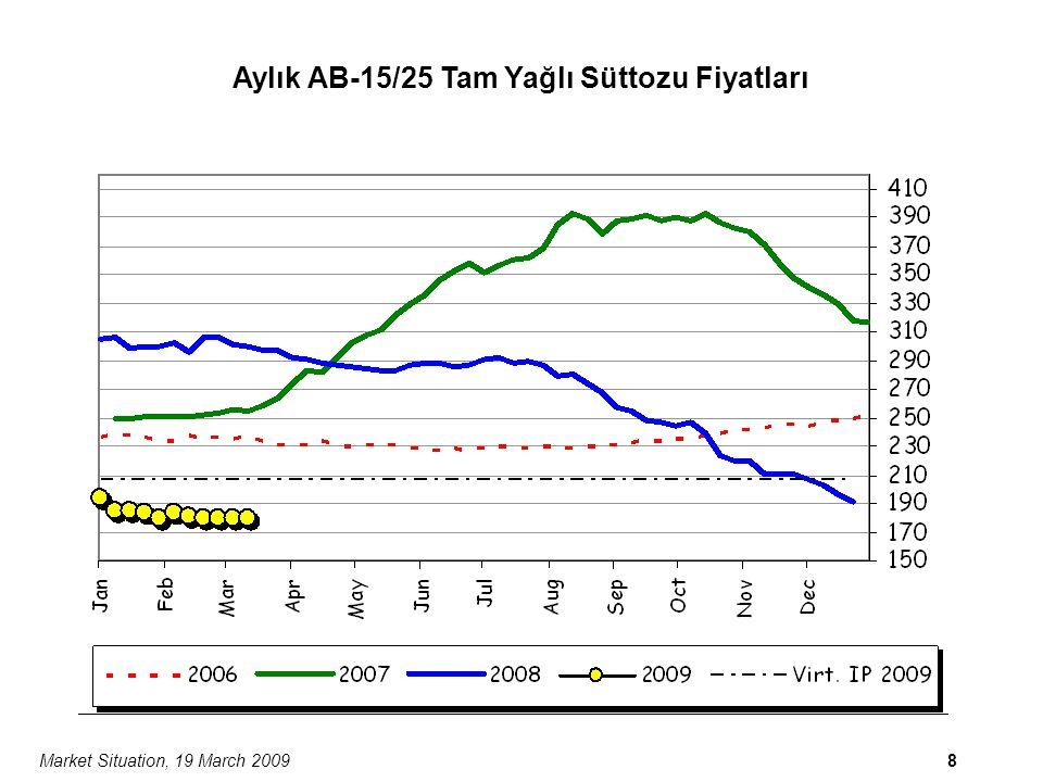 Market Situation, 19 March 20099 Aylık AB-15/25 Çedar Peyniri Fiyatları