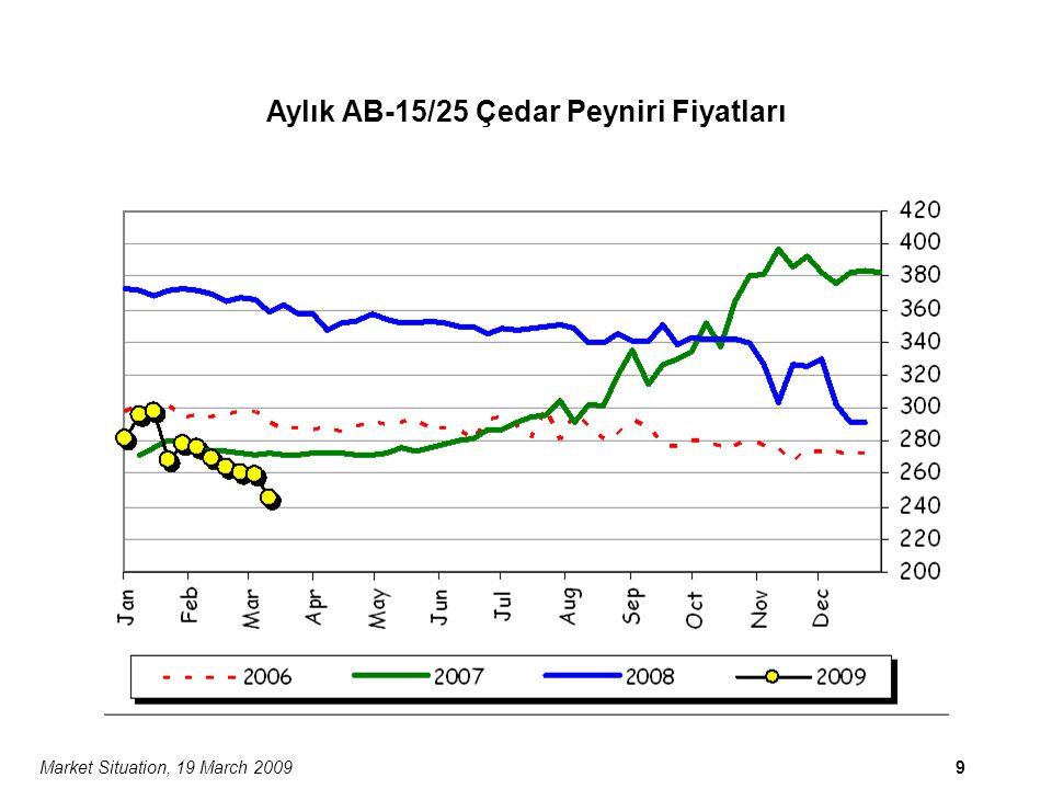 Market Situation, 19 March 200910 Aylık AB-15/25 EDAM Fiyatları