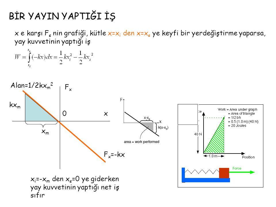 BİR YAYIN YAPTIĞI İŞ kx m Alan=1/2kx m 2 FxFx x F x =-kx x m 0 x e karşı F s nin grafiği, kütle x=x i den x=x s ye keyfi bir yerdeğiştirme yaparsa, yay kuvvetinin yaptığı iş x i =-x m den x s =0 ye giderken yay kuvvetinin yaptığı net iş sıfır