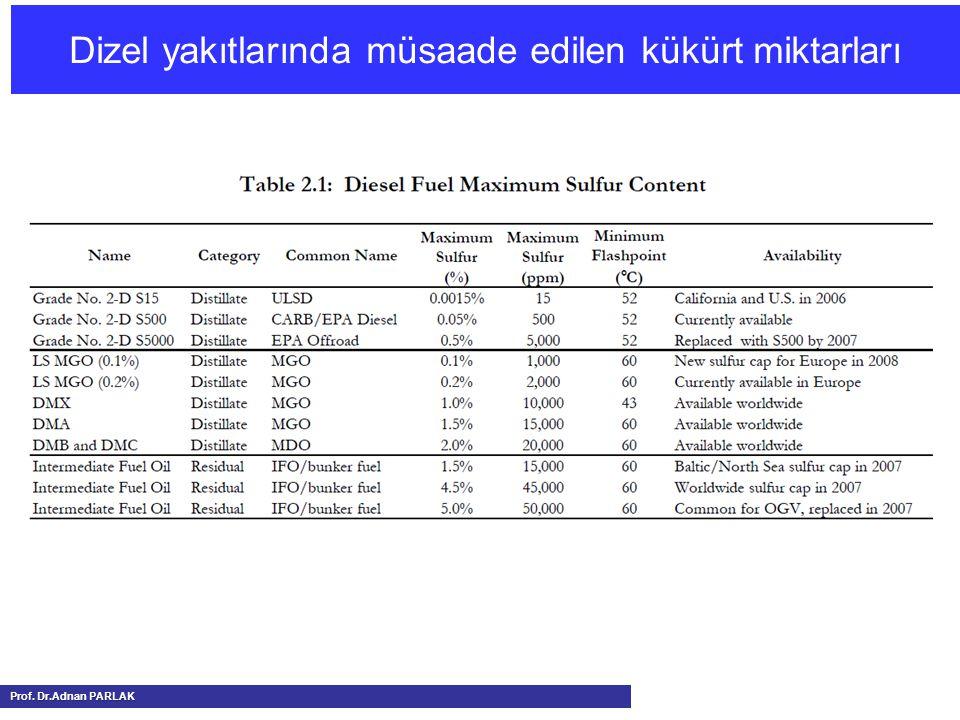 Dizel yakıtlarında müsaade edilen kükürt miktarları Prof. Dr.Adnan PARLAK