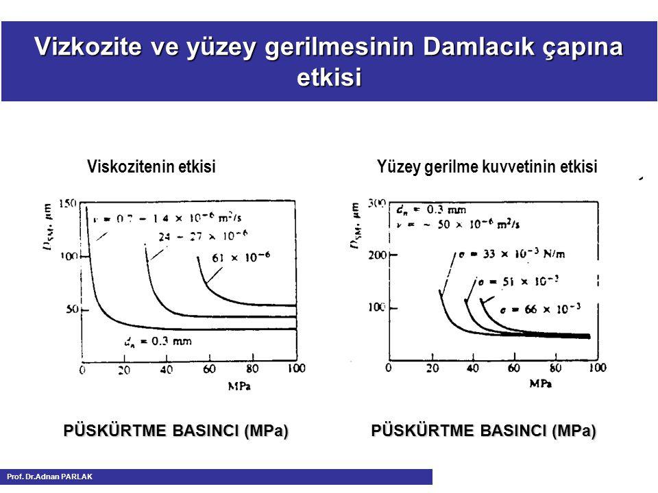 Viskozitenin etkisi Yüzey gerilme kuvvetinin etkisi Vizkozite ve yüzey gerilmesinin Damlacık çapına etkisi PÜSKÜRTME BASINCI (MPa) PÜSKÜRTME BASINCI (