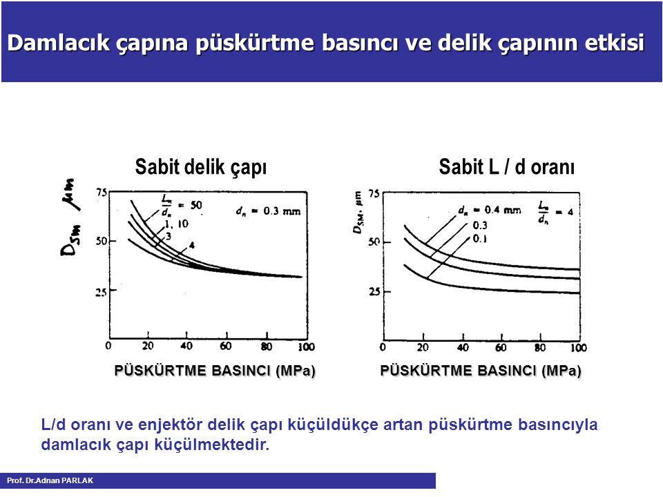 Damlacık çapına püskürtme basıncı ve delik çapının etkisi Sabit delik çapı Sabit L / d oranı PÜSKÜRTME BASINCI (MPa) PÜSKÜRTME BASINCI (MPa) L/d oranı ve enjektör delik çapı küçüldükçe artan püskürtme basıncıyla damlacık çapı küçülmektedir.