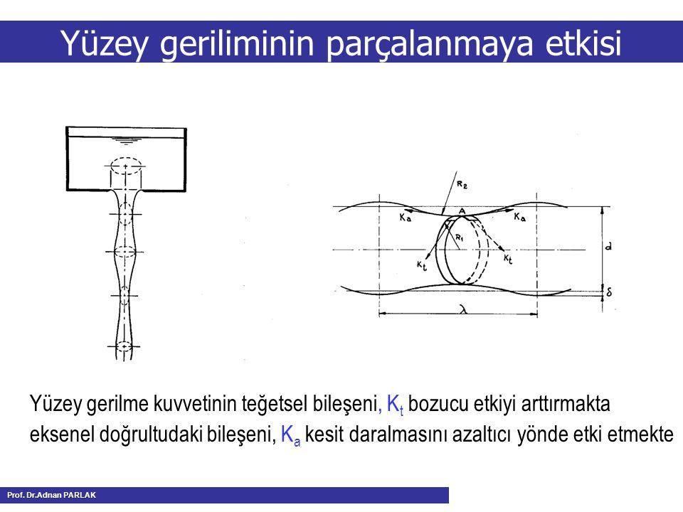 Yüzey geriliminin parçalanmaya etkisi Yüzey gerilme kuvvetinin teğetsel bileşeni, K t bozucu etkiyi arttırmakta eksenel doğrultudaki bileşeni, K a kes
