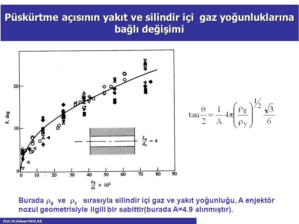 Püskürtme açısının yakıt ve silindir içi gaz yoğunluklarına bağlı değişimi Burada  g ve  y sırasıyla silindir içi gaz ve yakıt yoğunluğu, A enjektör nozul geometrisiyle ilgili bir sabittir(burada A=4.9 alınmıştır).