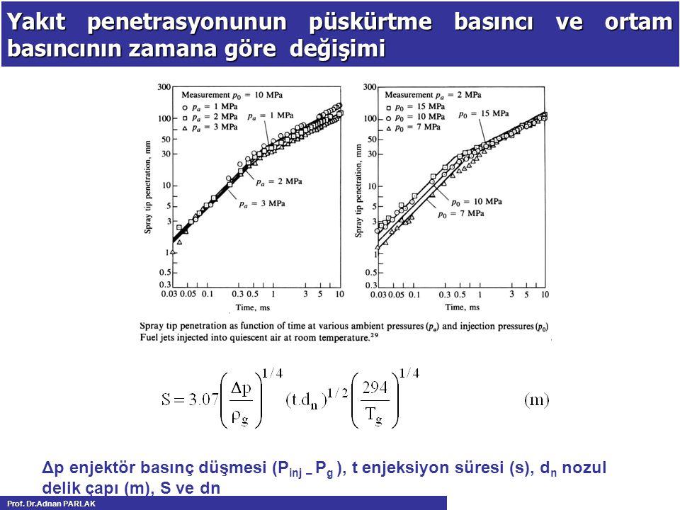 Yakıt penetrasyonunun püskürtme basıncı ve ortam basıncının zamana göre değişimi Δp enjektör basınç düşmesi (P inj – P g ), t enjeksiyon süresi (s), d n nozul delik çapı (m), S ve dn Prof.