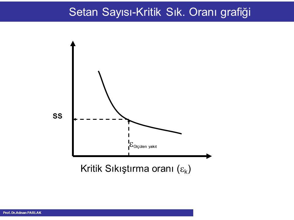 Setan Sayısı-Kritik Sık. Oranı grafiği  Ölçülen yakıt Kritik Sıkıştırma oranı (  k ) SS Prof. Dr.Adnan PARLAK