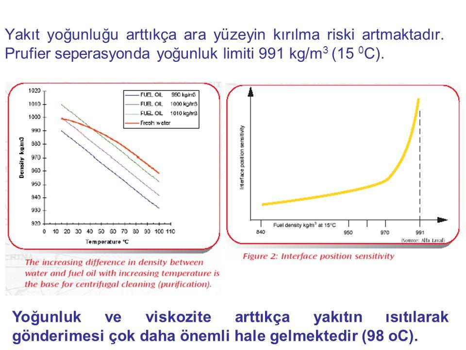 Yakıt yoğunluğu arttıkça ara yüzeyin kırılma riski artmaktadır. Prufier seperasyonda yoğunluk limiti 991 kg/m 3 (15 0 C). Yoğunluk ve viskozite arttık