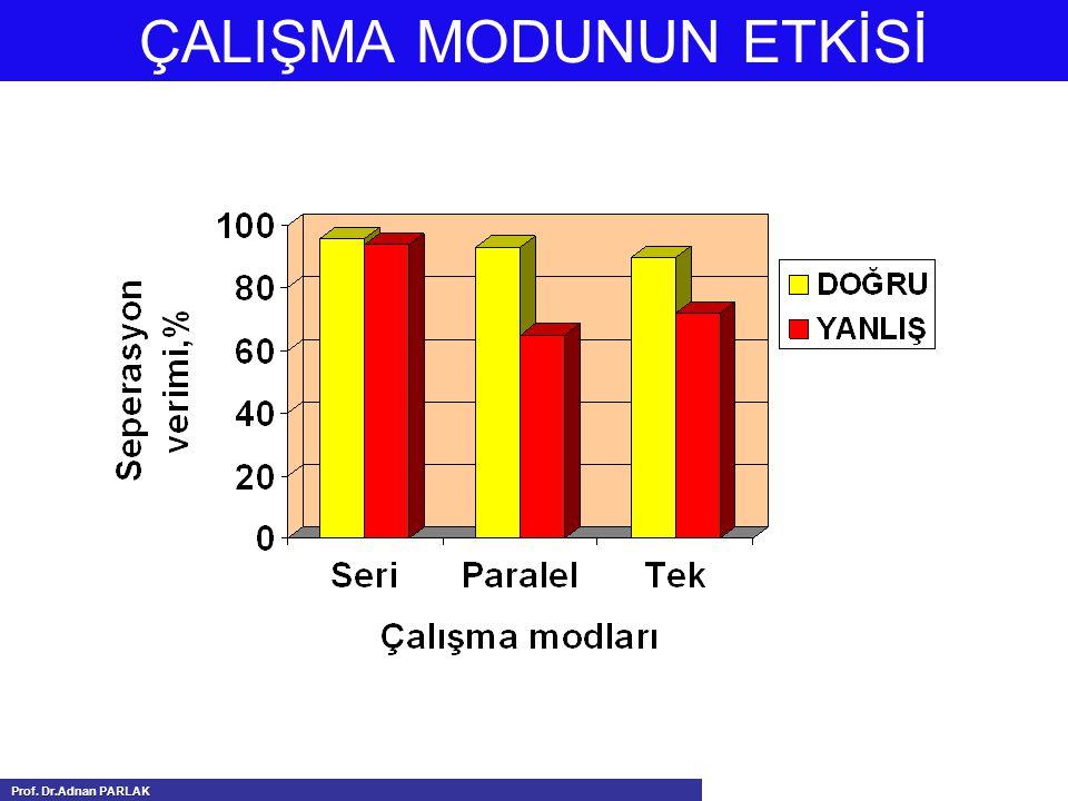ÇALIŞMA MODUNUN ETKİSİ Prof. Dr.Adnan PARLAK