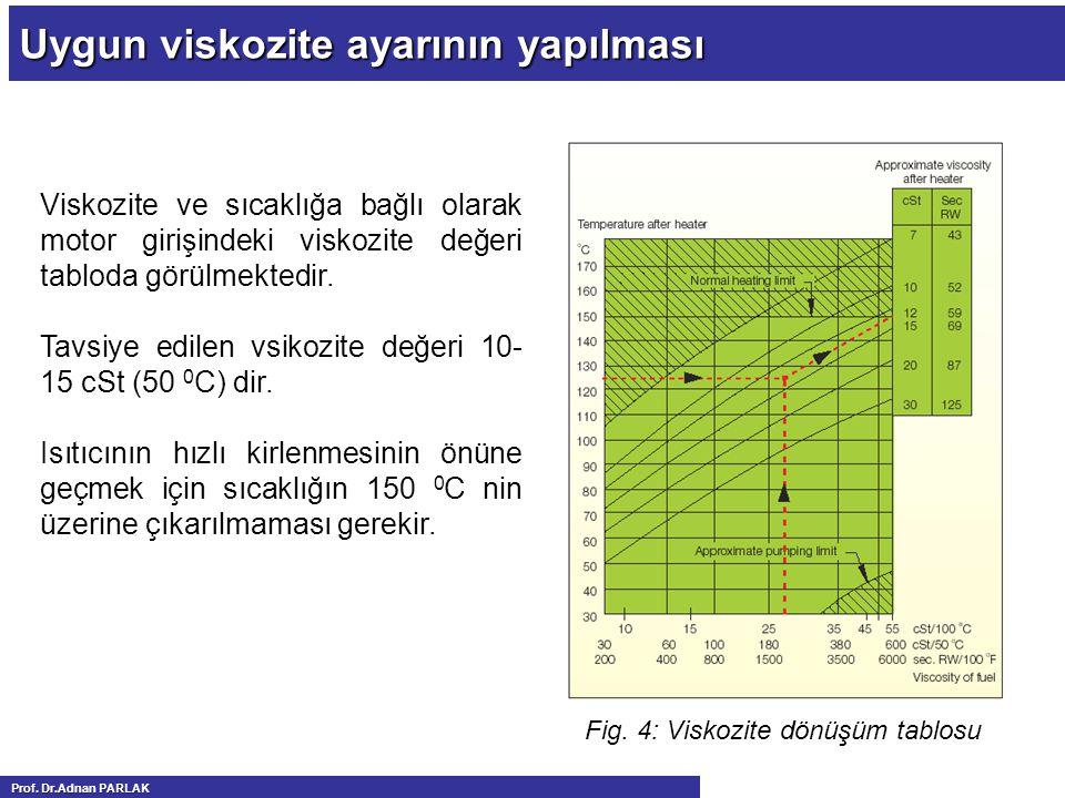 Uygun viskozite ayarının yapılması Viskozite ve sıcaklığa bağlı olarak motor girişindeki viskozite değeri tabloda görülmektedir.