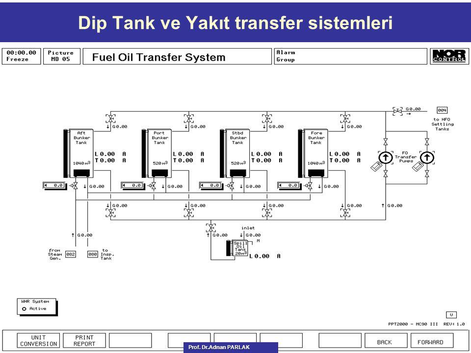 Dip Tank ve Yakıt transfer sistemleri Prof. Dr.Adnan PARLAK