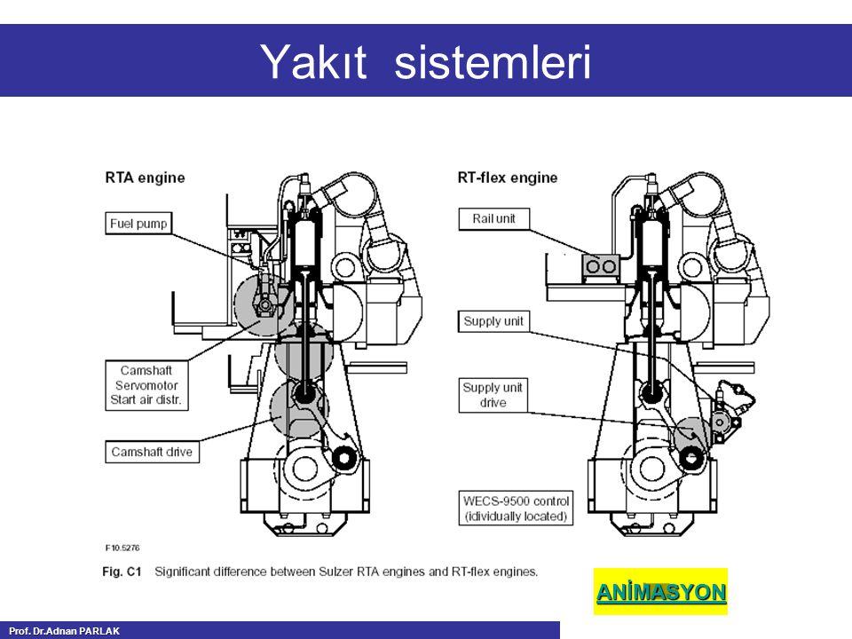 Yakıt sistemleri ANİMASYON Prof. Dr.Adnan PARLAK