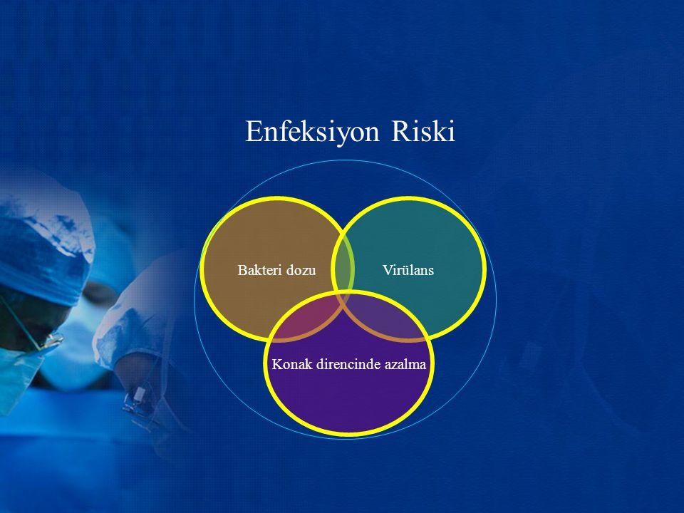 Bakteri dozu Virülans Konak direncinde azalma Enfeksiyon Riski