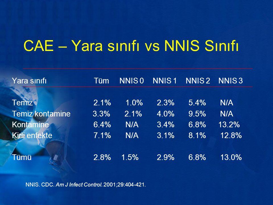 CAE – Yara sınıfı vs NNIS Sınıfı NNIS. CDC. Am J Infect Control. 2001;29:404-421. Yara sınıfıTüm NNIS 0 NNIS 1 NNIS 2 NNIS 3 Temiz 2.1% 1.0% 2.3% 5.4%