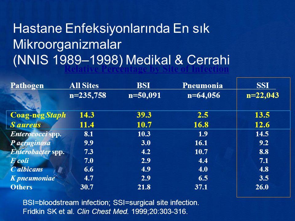 Antibiyotik Profilaksi Prensipleri Mangram AJ et al.