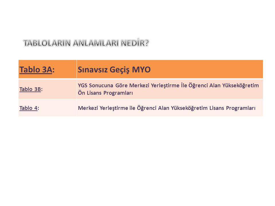 Tablo 3A:Sınavsız Geçiş MYO Tablo 3B: YGS Sonucuna Göre Merkezi Yerleştirme İle Öğrenci Alan Yükseköğretim Ön Lisans Programları Tablo 4:Merkezi Yerle