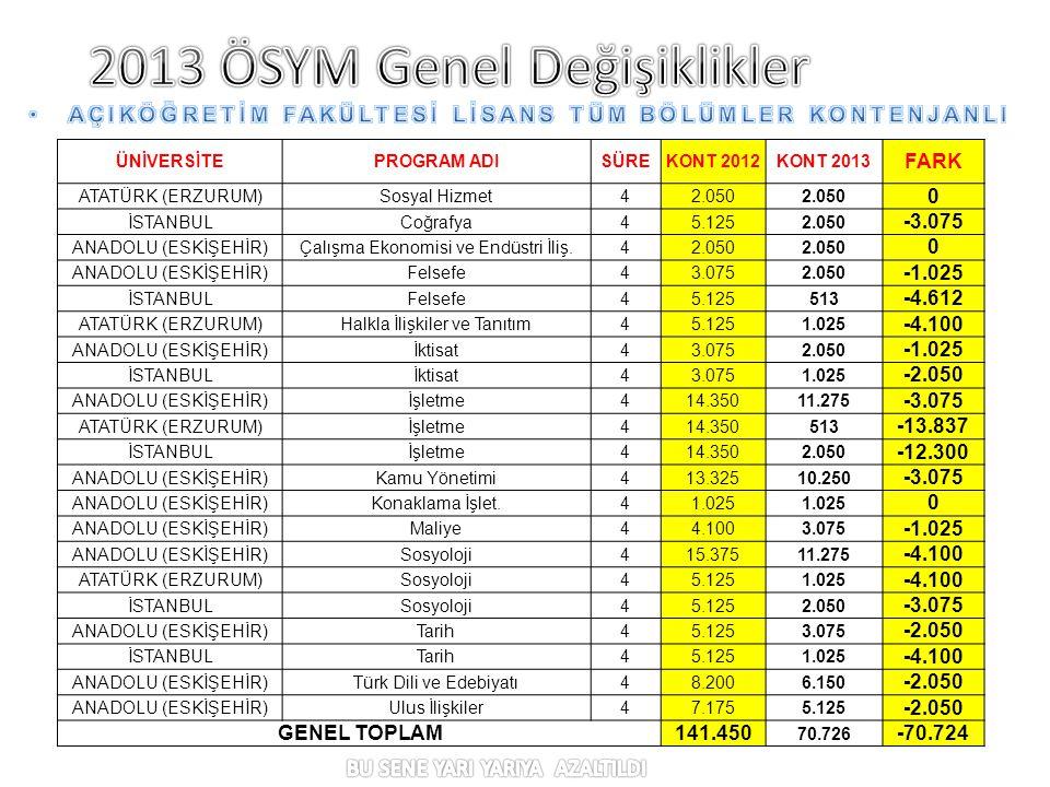 ÜNİVERSİTEPROGRAM ADISÜREKONT 2012KONT 2013 FARK ATATÜRK (ERZURUM)Sosyal Hizmet42.050 0 İSTANBULCoğrafya45.1252.050 -3.075 ANADOLU (ESKİŞEHİR)Çalışma