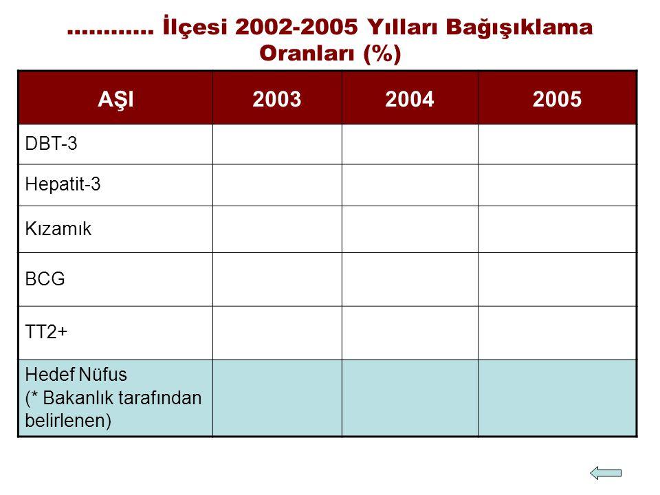 AŞI200320042005 DBT-3 Hepatit-3 Kızamık BCG TT2+ Hedef Nüfus (* Bakanlık tarafından belirlenen) ………… İlçesi 2002-2005 Yılları Bağışıklama Oranları (%)
