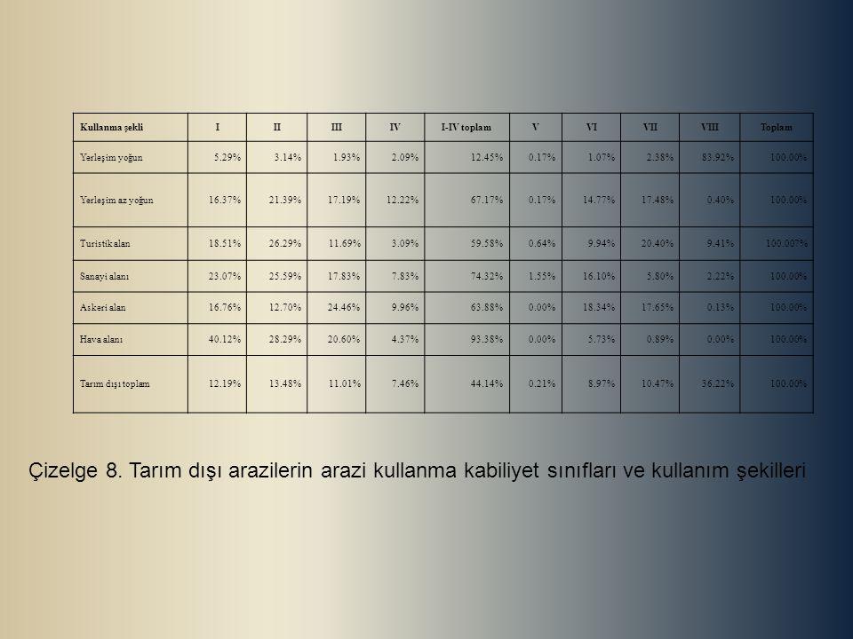 Kullanma şekliIIIIIIIVI-IV toplamVVIVIIVIIIToplam Yerleşim yoğun5.29%3.14%1.93%2.09%12.45%0.17%1.07%2.38%83.92%100.00% Yerleşim az yoğun16.37%21.39%17.19%12.22%67.17%0.17%14.77%17.48%0.40%100.00% Turistik alan18.51%26.29%11.69%3.09%59.58%0.64%9.94%20.40%9.41%100.007% Sanayi alanı23.07%25.59%17.83%7.83%74.32%1.55%16.10%5.80%2.22%100.00% Askeri alan16.76%12.70%24.46%9.96%63.88%0.00%18.34%17.65%0.13%100.00% Hava alanı40.12%28.29%20.60%4.37%93.38%0.00%5.73%0.89%0.00%100.00% Tarım dışı toplam12.19%13.48%11.01%7.46%44.14%0.21%8.97%10.47%36.22%100.00% Çizelge 8.