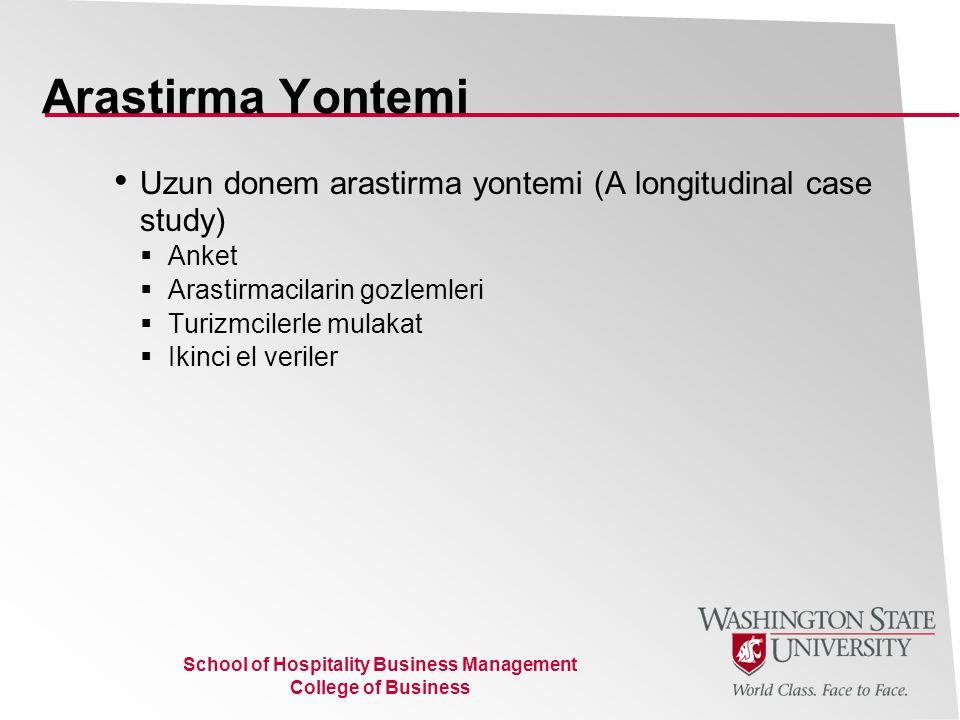 School of Hospitality Business Management College of Business Arastirma bolgesi 6