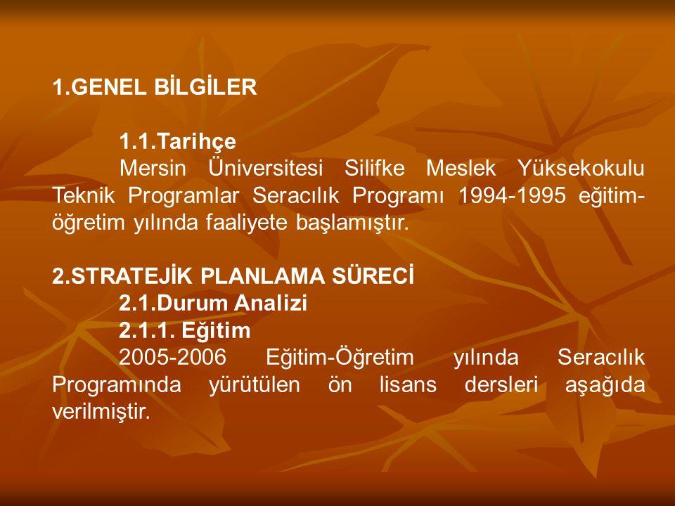 1.GENEL BİLGİLER 1.1.Tarihçe Mersin Üniversitesi Silifke Meslek Yüksekokulu Teknik Programlar Seracılık Programı 1994-1995 eğitim- öğretim yılında faa