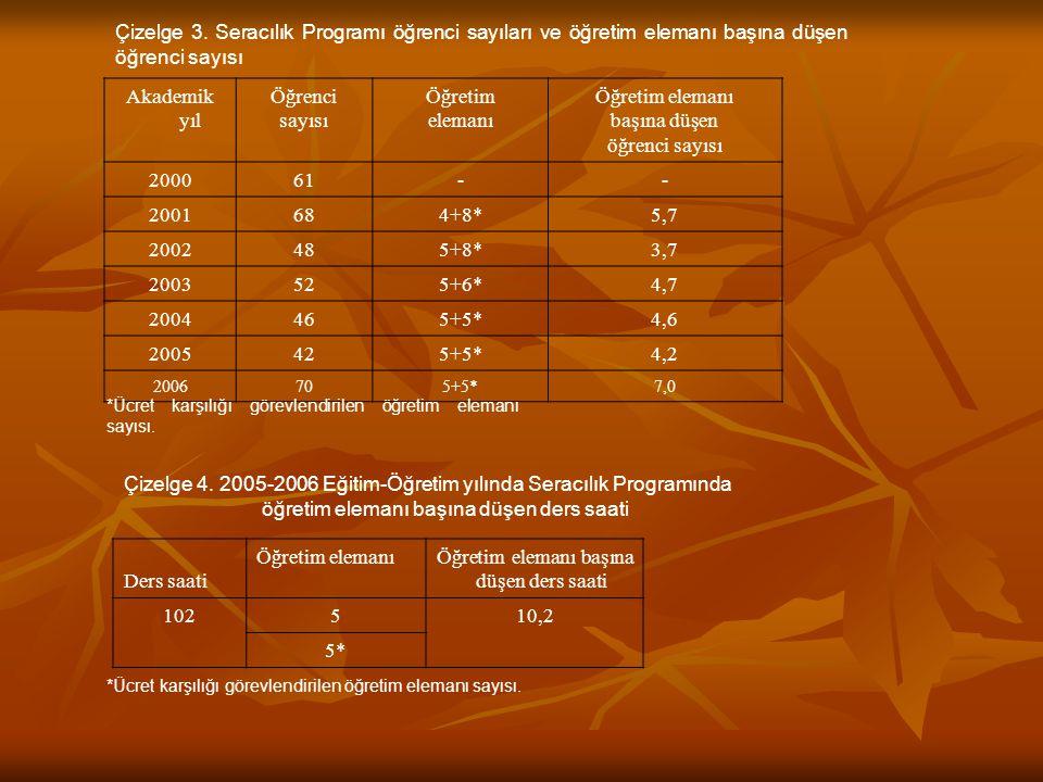 Çizelge 4. 2005-2006 Eğitim-Öğretim yılında Seracılık Programında öğretim elemanı başına düşen ders saati Ders saati Öğretim elemanıÖğretim elemanı ba