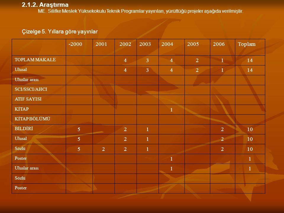 2.1.2. Araştırma ME. Silifke Meslek Yüksekokulu Teknik Programlar yayınları, yürüttüğü projeler aşağıda verilmiştir. Çizelge 5. Yıllara göre yayınlar