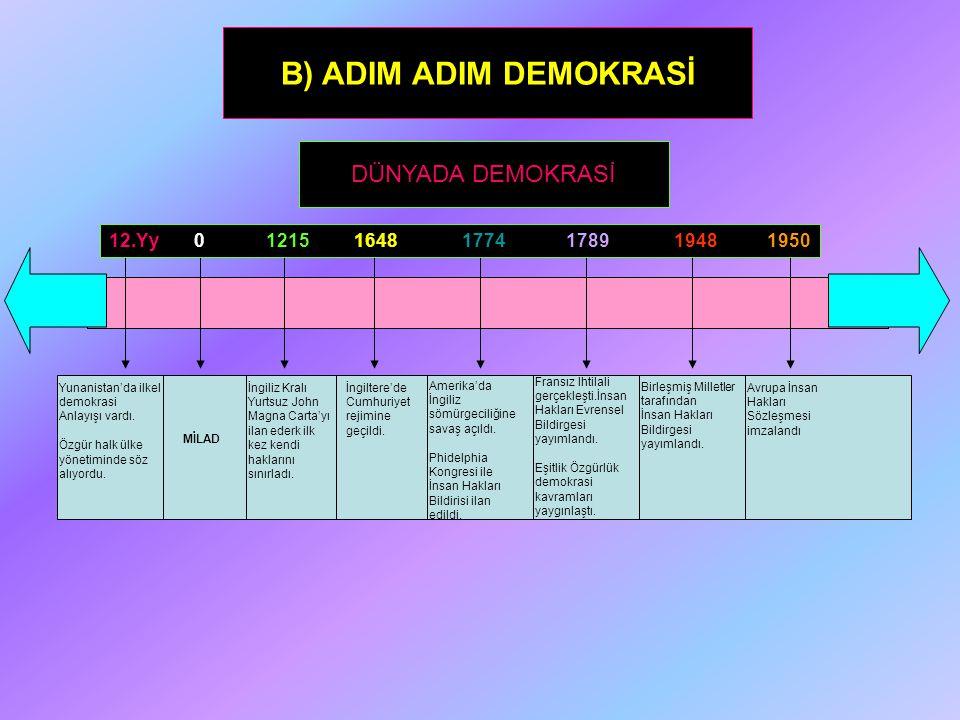 B) ADIM ADIM DEMOKRASİ DÜNYADA DEMOKRASİ 12.Yy 0 1215 1648 1774 1789 1948 1950 Yunanistan'da ilkel demokrasi Anlayışı vardı. Özgür halk ülke yönetimin