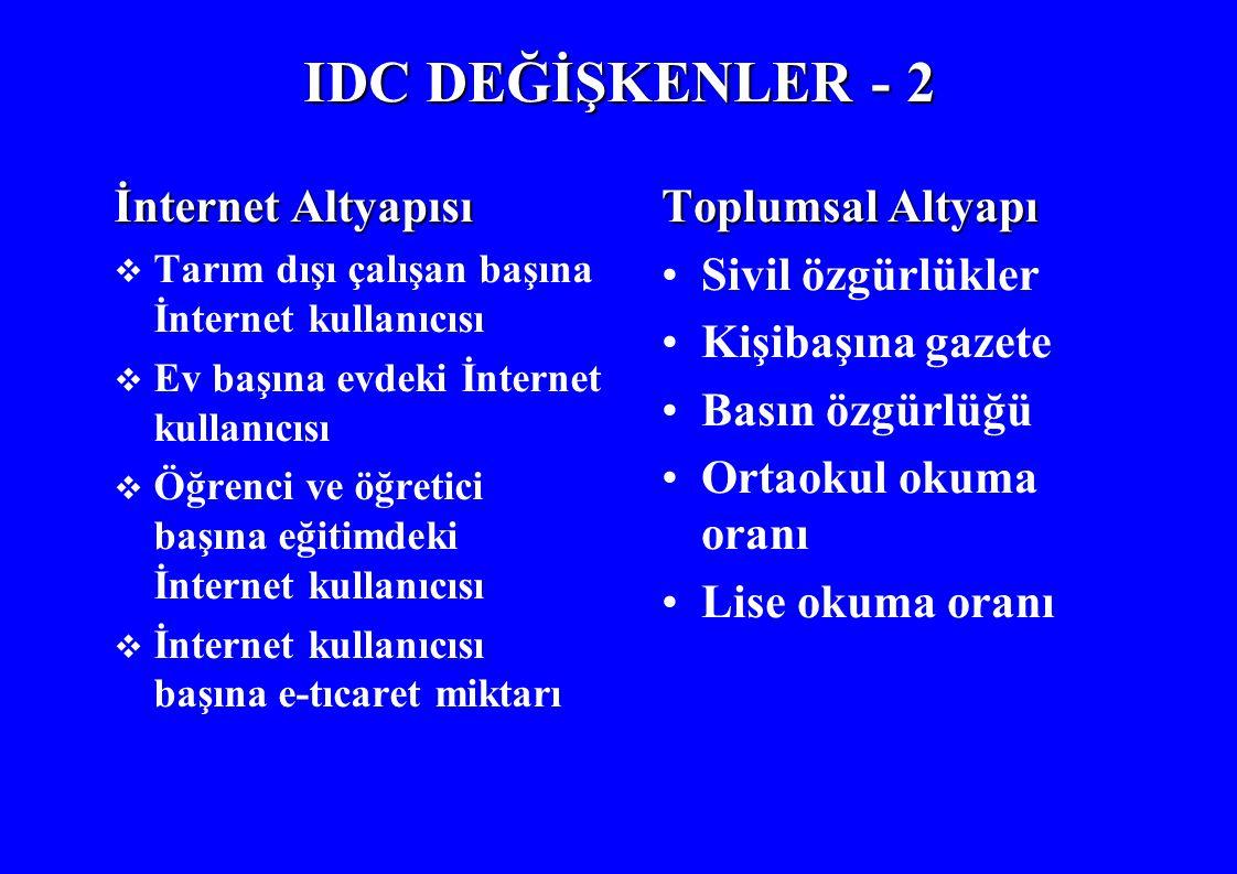 IDC DEĞİŞKENLER - 2 İnternet Altyapısı  Tarım dışı çalışan başına İnternet kullanıcısı  Ev başına evdeki İnternet kullanıcısı  Öğrenci ve öğretici başına eğitimdeki İnternet kullanıcısı  İnternet kullanıcısı başına e-tıcaret miktarı Toplumsal Altyapı Sivil özgürlükler Kişibaşına gazete Basın özgürlüğü Ortaokul okuma oranı Lise okuma oranı